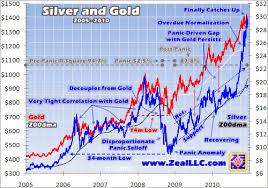 Gold Silver Correlation Chart Kitco Commentaries Adam Hamilton
