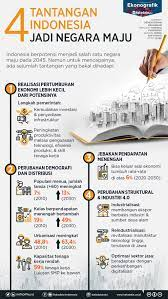 Pada sektor ini, indonesia terbilang memiliki risiko yang sangat tinggi karena adanya exploitation risk. Empat Tantangan Yang Dihadapi Indonesia Jadi Negara Maju Infografik Katadata Co Id