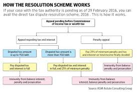 Income Tax Penalty Chart Tax Dispute Solution Scheme Is It For You