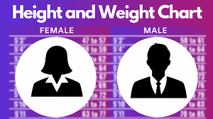 Height And Weight Chart For Men And Women Fitness By Kapoor
