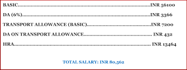 Marine Corps Base Pay Chart 2014 Salary Of An Ias Officer Per Month After 7th Pay Commission