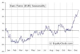 Euro Forex Fx Eur Seasonal Chart Equity Clock