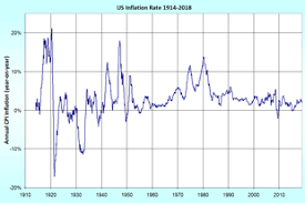 Us Inflation Rate History Chart Inflation Wikipedia