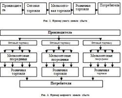 Дипломная работа Сбытовая политика на промышленном предприятии  Тактические задачи сбытовой политики касаются