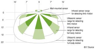 lighting occupancy sensors bea Ceiling Occupancy Sensor Wiring Diagram Ceiling Occupancy Sensor Wiring Diagram #31 leviton ceiling occupancy sensor wiring diagram