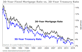 30 Year Fixed Chart Record Low Mortgage Rates Are Coming Signature Service