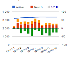 Google Combo Chart Second Y Axis Y Axis Values Of A Google Chart With Two Y Axis Stack Overflow