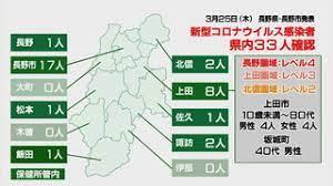 上田 市 コロナ 感染 者