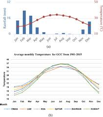 Bahrain Temperature Chart Analysis And Forecasting Of Weather Conditions In Oman For