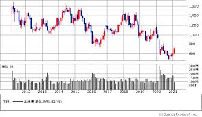 国際 帝国 石油 株価