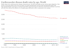Respiratory Disease Fact Chart Causes Of Death Our World In Data