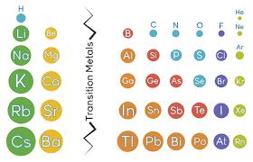 the trend in atomic radii