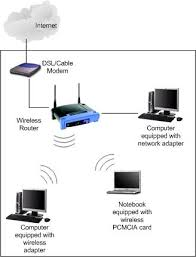 what is wireless network home networking guide at Wireless Network Configuration Diagram