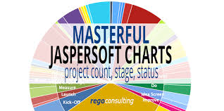 Jaspersoft Studio Pie Chart Example Create Masterful Jaspersoft Charts Project Count Stage