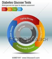 Diabetes Blood Glucose Test Types Chart Clipart K55601541