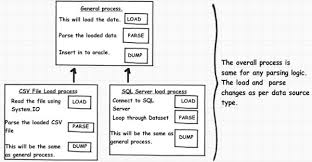 Template Pattern Custom Six Common Uses Of The Template Design Pattern Design Pattern