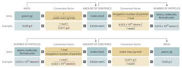mechanical electrical large size chemical formulas as conversion factors worksheet intrepidpath reactions phototransistor symbol