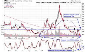 Withdraw Profits Using Oversold Financial Bear Etfs