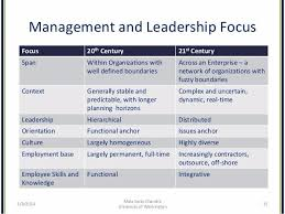 leadership theory leadership theory timeline sutori