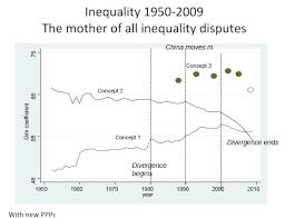 Inequality Chart Global Inequality In 3 Charts Inequalities