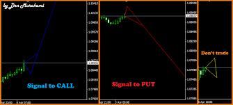 Индикаторы в торговле бинарными опционами (часть 1)