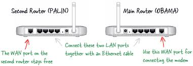 expand the wireless range network any old router you can connect your computer and mobile devices to the second router using either a wired connection the three ports are still or over wi fi