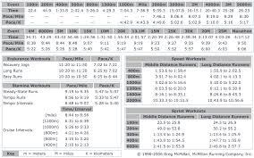 5k Running Pace Chart 5k Marathon Calculator