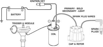 basic ignition system wiring diagram basic ignition system wiring diagram basic image basic ignition coil wiring diagram wire get image about