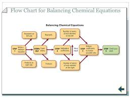 7 flow chart for balancing chemical equations