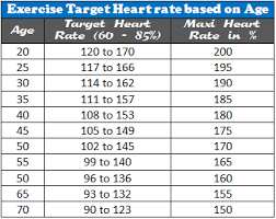 Heart Rate Chart By Age Hrc03 Heart Rate Gym Workouts Heart