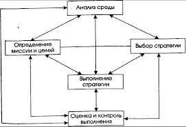 Курсовая работа Разработка стратегии предприятия на примере  Однако существует устойчивая обратная связь и соответственно обратное влияние каждого процесса на остальные и на всю их совокупность