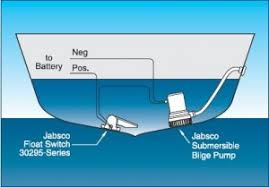 submersible bilge pumps installing one like the pros boat a simple submersible bilge pump setup illustration courtesy of itt jabsco