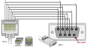 rj45 to rs232 pin configuration diagram images pin pinout rs232 pin adapter wiring diagram picture schematic