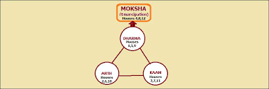 Birth Chart Houses Trinity Of Houses Of A Birth Chart Truthstar