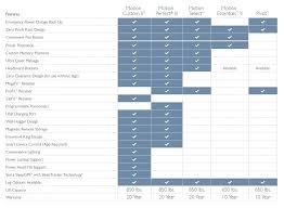 Serta Mattress Comparison Chart Name Icomfort Complaints