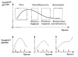 Модели стратегического выбора на основе цикла развития предприятия  Формы и стадии цикличного развития предприятия в условиях рыночной экономики