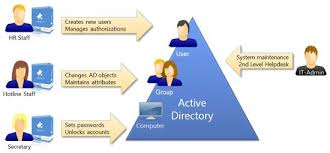 Active Directory Domain Service Ad Onestop It Solution