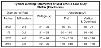 Stainless Steel Welding Wire Chart 62 Unfolded Amperage Chart For Tig Welding