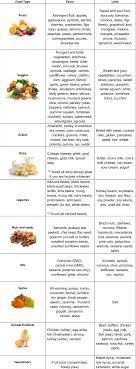 Vata Foods Chart Kapha Diet Chart Svastha Ayurveda