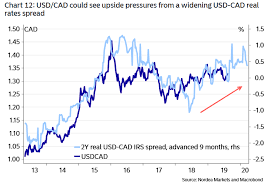 The Canadian Dollar Soars After Inflation Surprise But Its