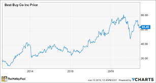 Macys Stock Could Be The Next Best Buy The Motley Fool