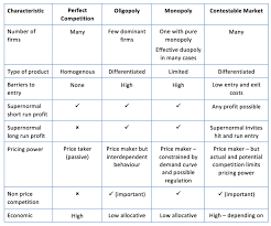 Types Of Economic Systems Chart Key Summary On Market Structures Economics Tutor2u