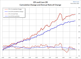 The Cpi Understates Inflation And Skews Expectations