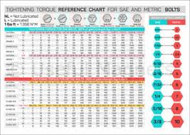 Sae To Metric Chart Details About Tightening Torque Chart For Sae Metric Bolts Wrench Interchange Chart Magnet
