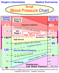 Healthy Blood Pressure Chart Truncated Blood Pressure Chart Bloodpressurenumbers Blood