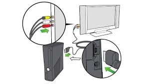 how to connect xbox 360 s or original xbox 360 to a tv an illustration shows one end of an xbox 360 composite av cable plugged into an xbox