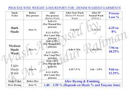 Denim Wash What Is The Average Process Weight Loss For