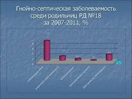 Аннотация диссертации по стрептококкам группы b презентация онлайн  Гнойно септическая заболеваемость среди родильниц РД №18 за 2007 2011