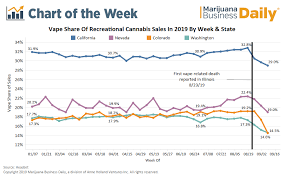 Chart Sales Dip For Adult Use Cannabis Vape Products On
