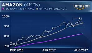 The Two Charts That Show Why Amazon Shares Could Keep Sliding